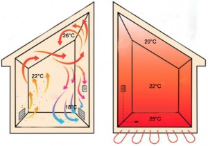 compare radiant heating and underfloor heating