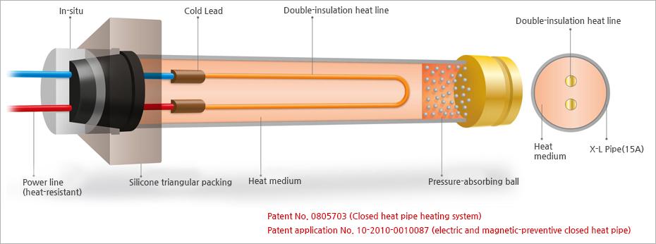 Комплект за електрическо водно подово отопление Xl тръба